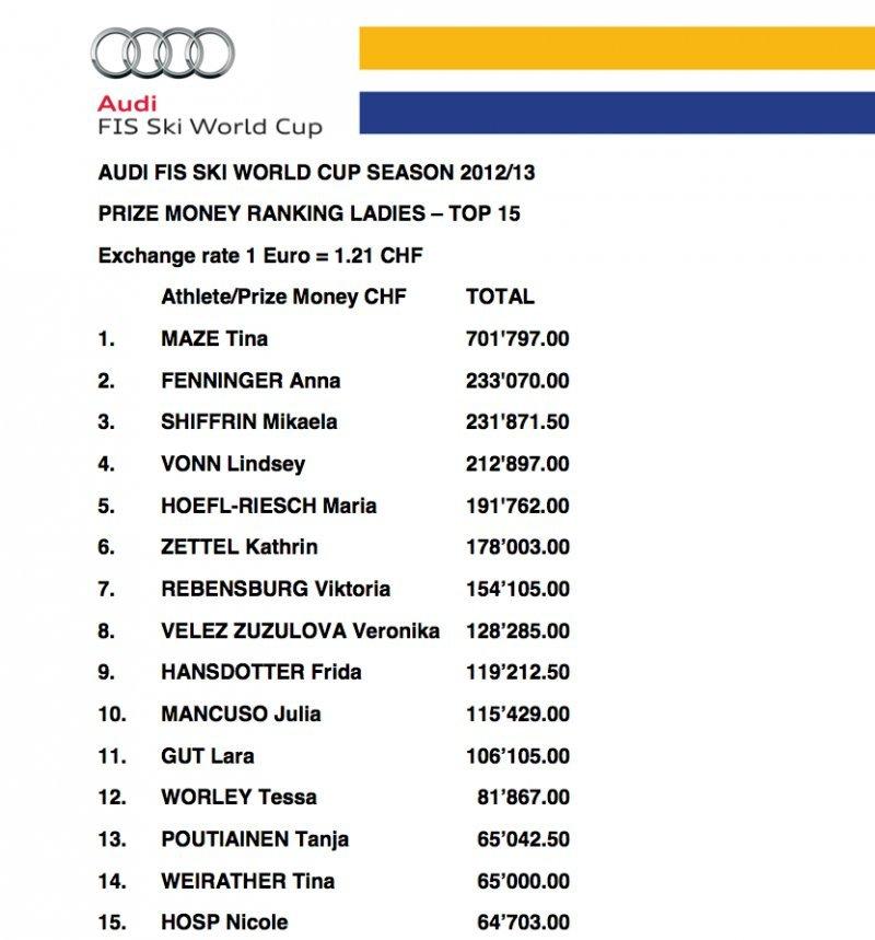 Los corredores por su clasificaci 243 n en la copa del mundo en francos