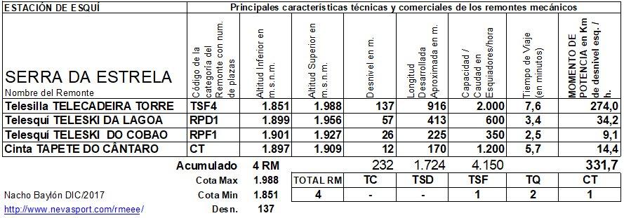 Cuadro RM Serra da Estrela 2017/18