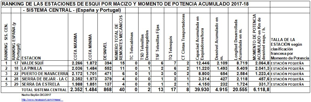 Clasificación por MP estaciones Sistema Central 2017-18