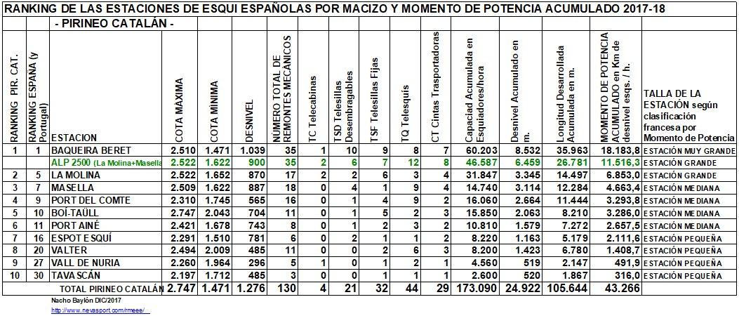 Clasificación por MP estaciones Pirineo Catalán 2017-18