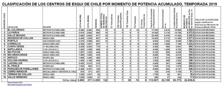 Clasificación por Momento de Potencia Centros de Esquí de Chile temporada 2019