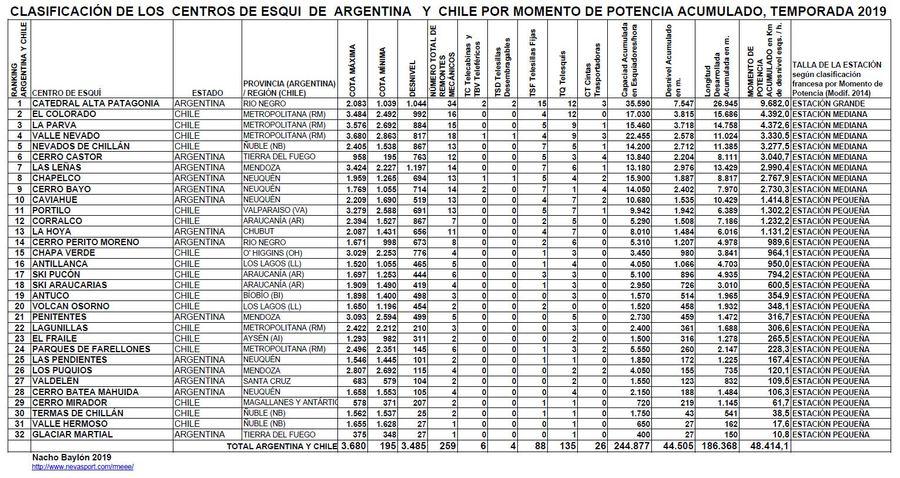 Clasificación por Momento de Potencia Centros de Esquí de Argentina y Chile temporada 2019