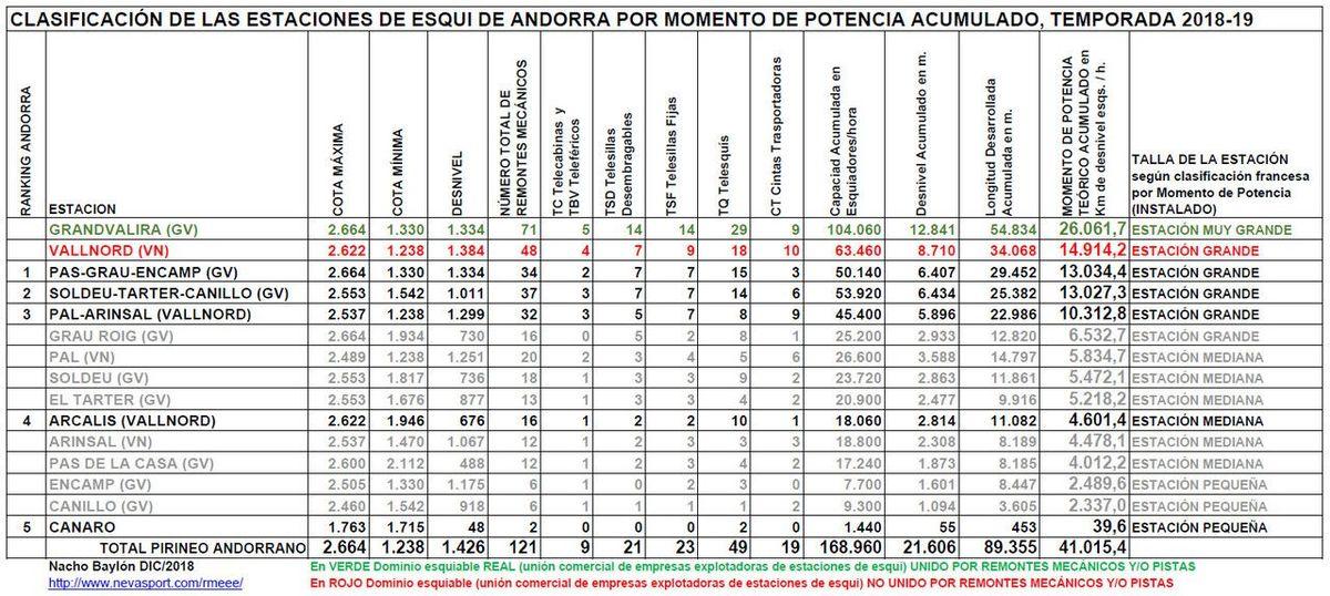 Clasificación por MP estaciones de Andorra 2018-19