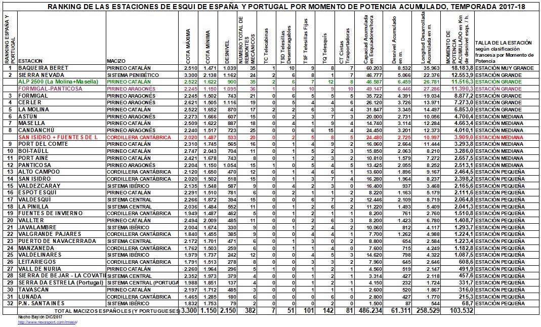 Clasificación por MP estaciones de España y Portugal 2017-18
