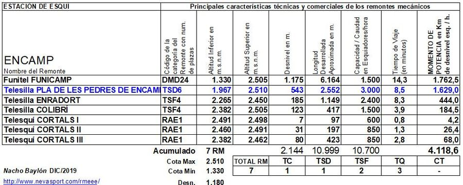 Cuadro Remontes Mecánicos Encamp 2019/20
