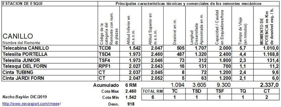 Cuadro Remontes Mecánicos Canillo 2019/20