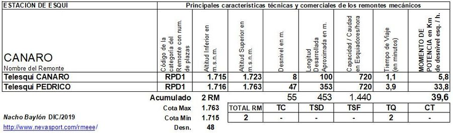 Cuadro Remontes Mecánicos Canaro  2019/20
