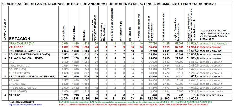 Clasificación por Momento de Potencia estaciones Andorral temporada 2019/20