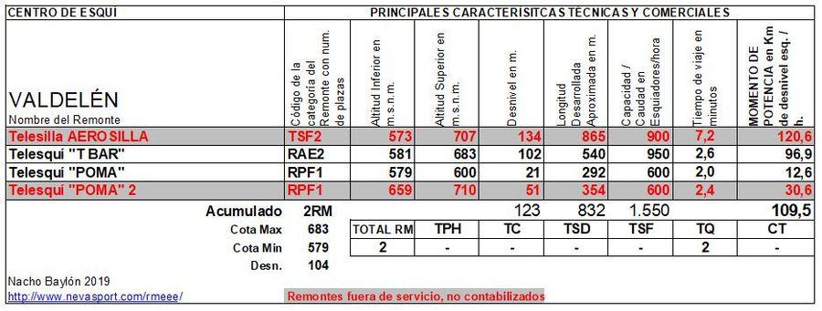 Cuadro Remontes Mecánicos Valdelén 2019