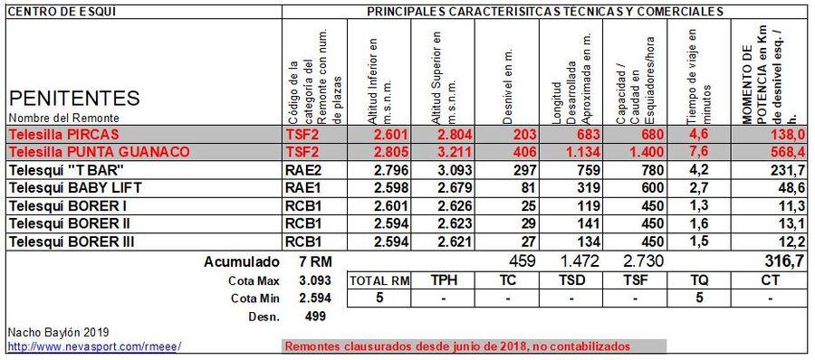 Cuadro Remontes Mecánicos Penitentes 2019