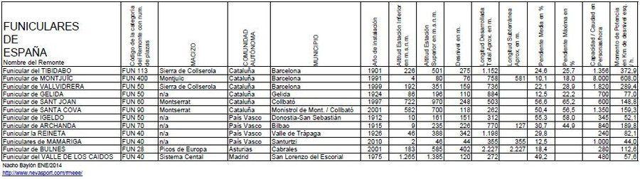 Funiculares de España