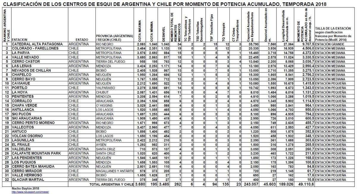 Clasificación por Momento de Potencia Centros de Esquí de Argentina y Chile Temporada 2018