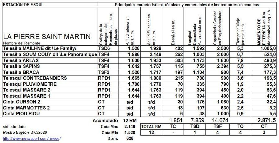 Cuadro Remontes Mecánicos La Pierre Saint Martín 2020/21