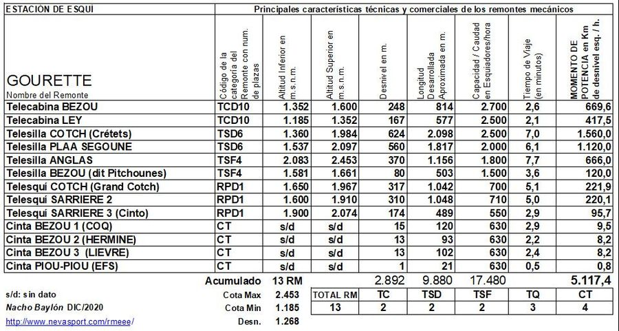 Cuadro Remontes Mecánicos Gourette 2020/21
