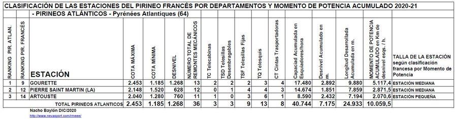 Clasificación por Momento de Potencia estaciones Pirineos Atlánticos temporada 2020/21