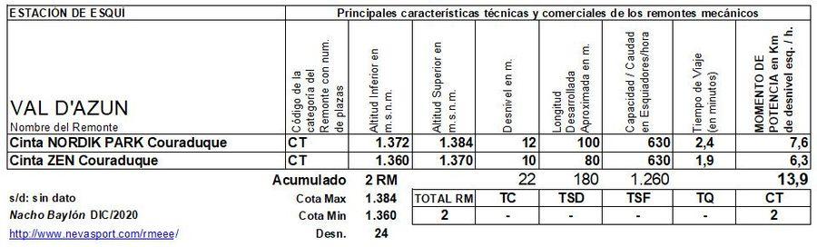 Cuadro Remontes Mecánicos Val d'Azun 2020/21