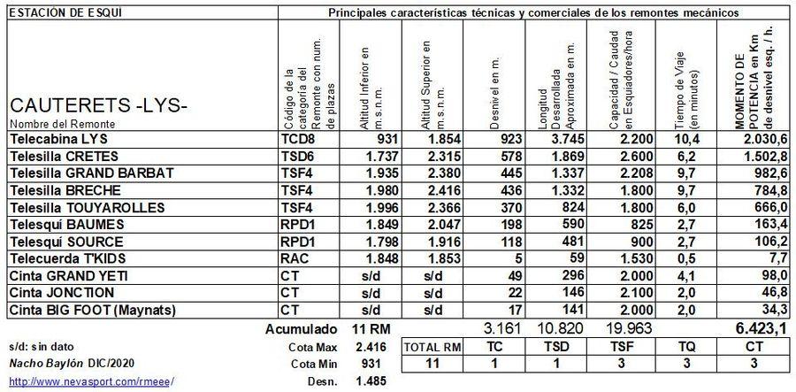 Cuadro Remontes Mecánicos Cauterets -Lys- 2020/21