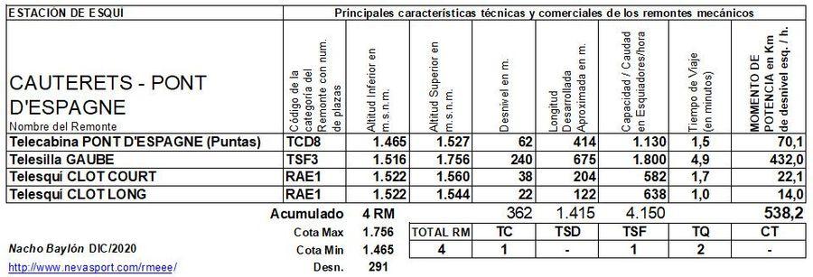 Cuadro Remontes Mecánicos Cauterets -Pont d'Espagne 2020/21