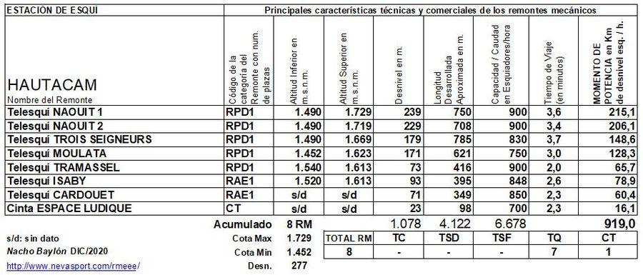 Cuadro Remontes Mecánicos Hautacam 2020/21