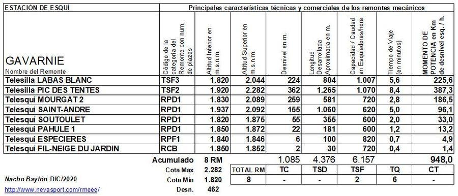 Cuadro Remontes Mecánicos Gavarnie 2020/21
