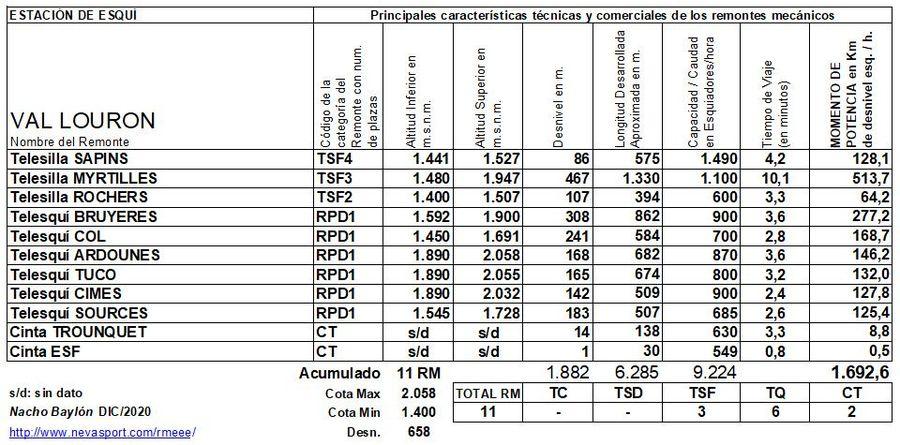 Cuadro Remontes Mecánicos Val Louron 2020/21