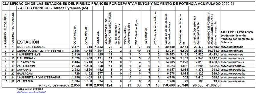Clasificación por Momento de Potencia estaciones Altos Pirineos temporada 2020/21