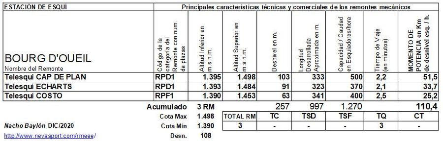 Cuadro Remontes Mecánicos Bourg d'Oueil 2020/21