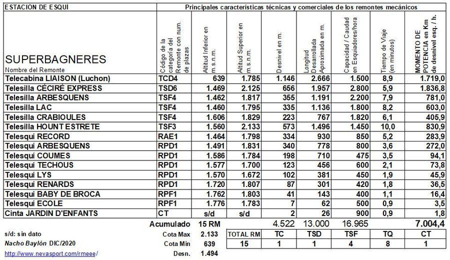 Cuadro Remontes Mecánicos Luchon - Superbagnères 2020/21