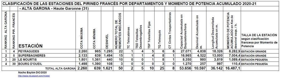 Clasificación por Momento de Potencia estaciones Alta Garona temporada 2020/21