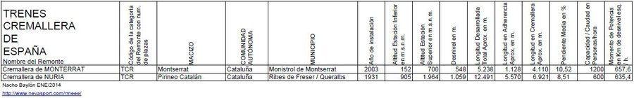 Trenes Cremallera de España