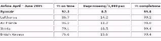 Estadísticas de Ryanair